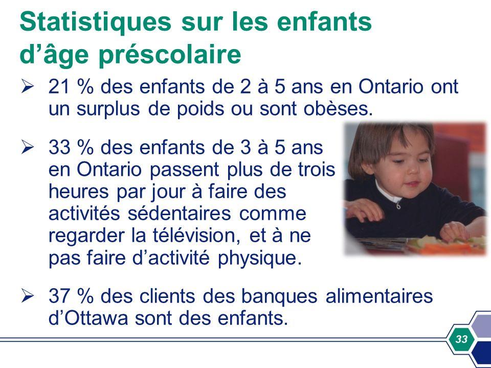 Statistiques sur les enfants d'âge préscolaire