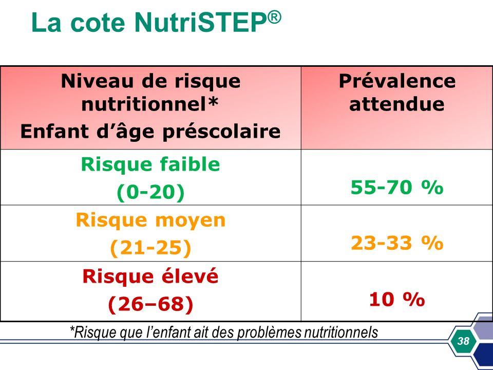 Niveau de risque nutritionnel* Enfant d'âge préscolaire