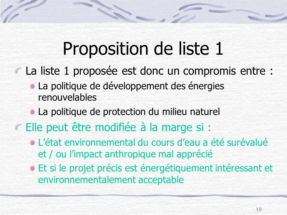 Proposition de liste 1 La liste 1 proposée est donc un compromis entre : La politique de développement des énergies renouvelables.