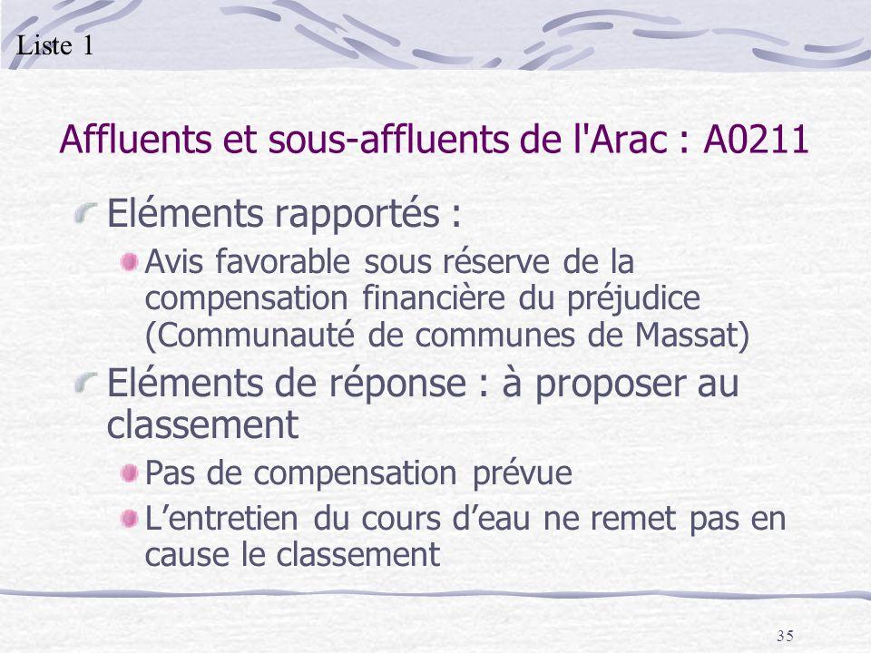 Affluents et sous-affluents de l Arac : A0211