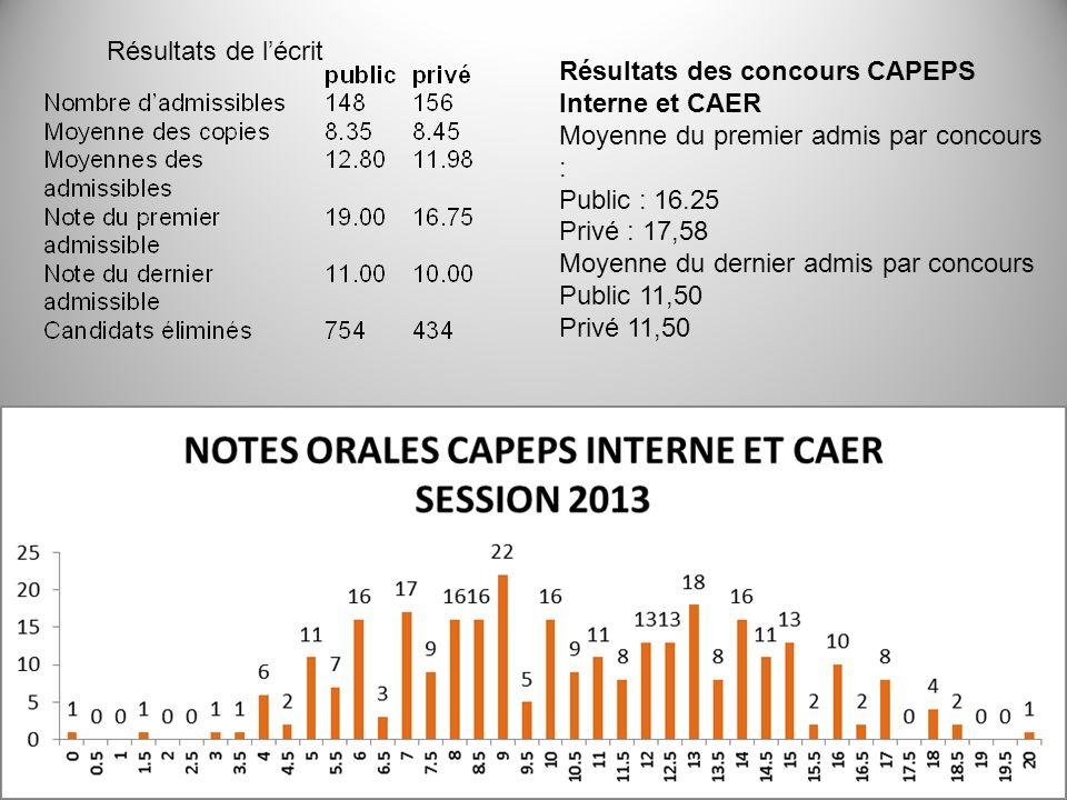 Résultats de l'écrit Résultats des concours CAPEPS Interne et CAER. Moyenne du premier admis par concours :