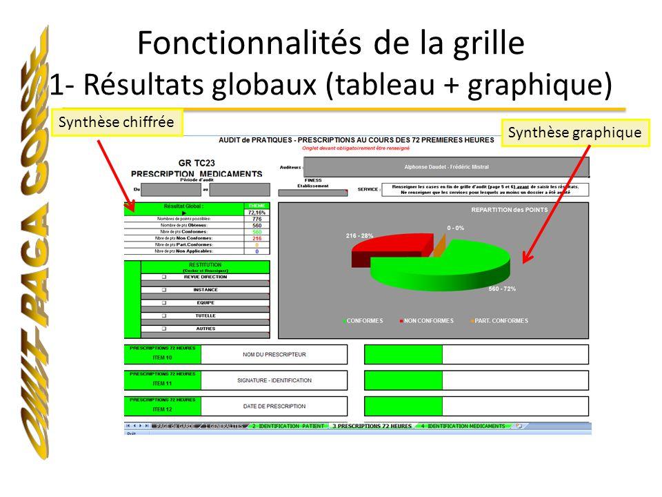Fonctionnalités de la grille 1- Résultats globaux (tableau + graphique)