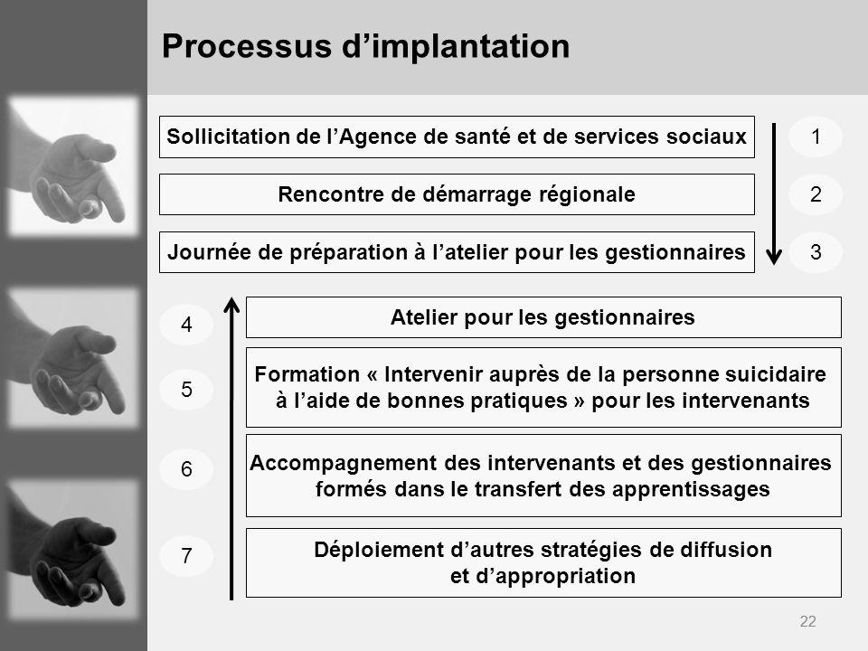 Processus d'implantation