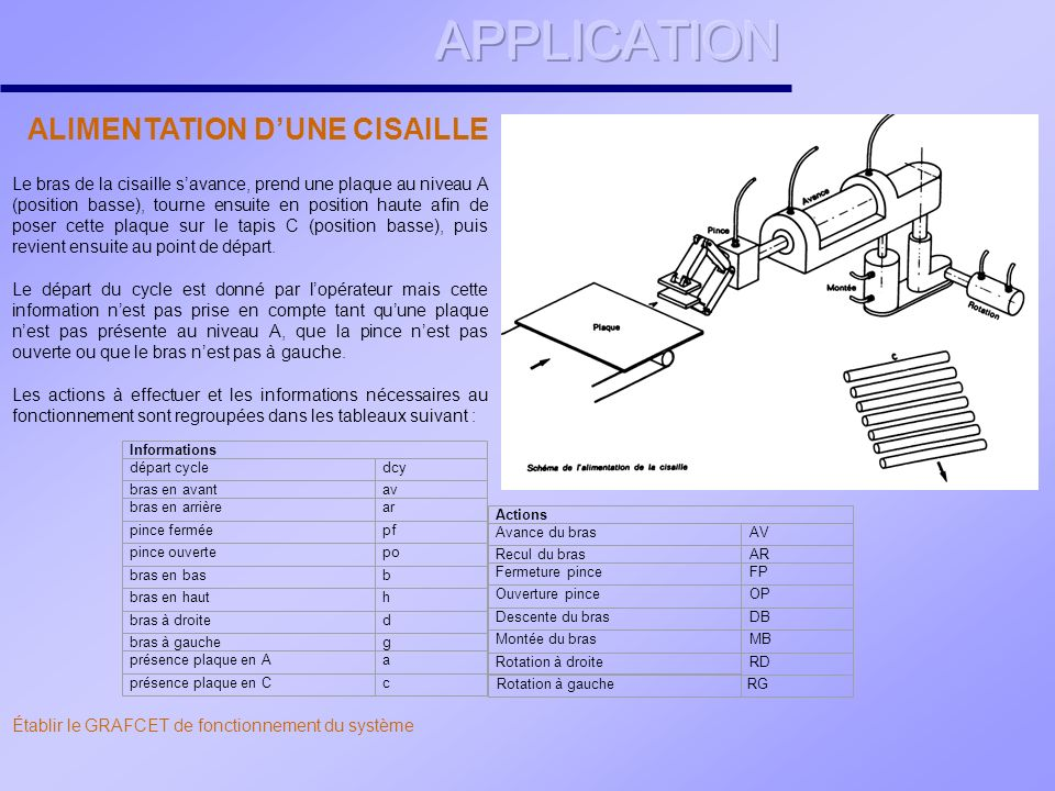 APPLICATION ALIMENTATION D'UNE CISAILLE