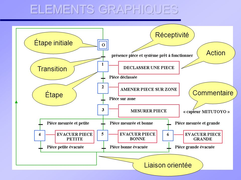 ELEMENTS GRAPHIQUES Réceptivité Étape initiale Action Transition