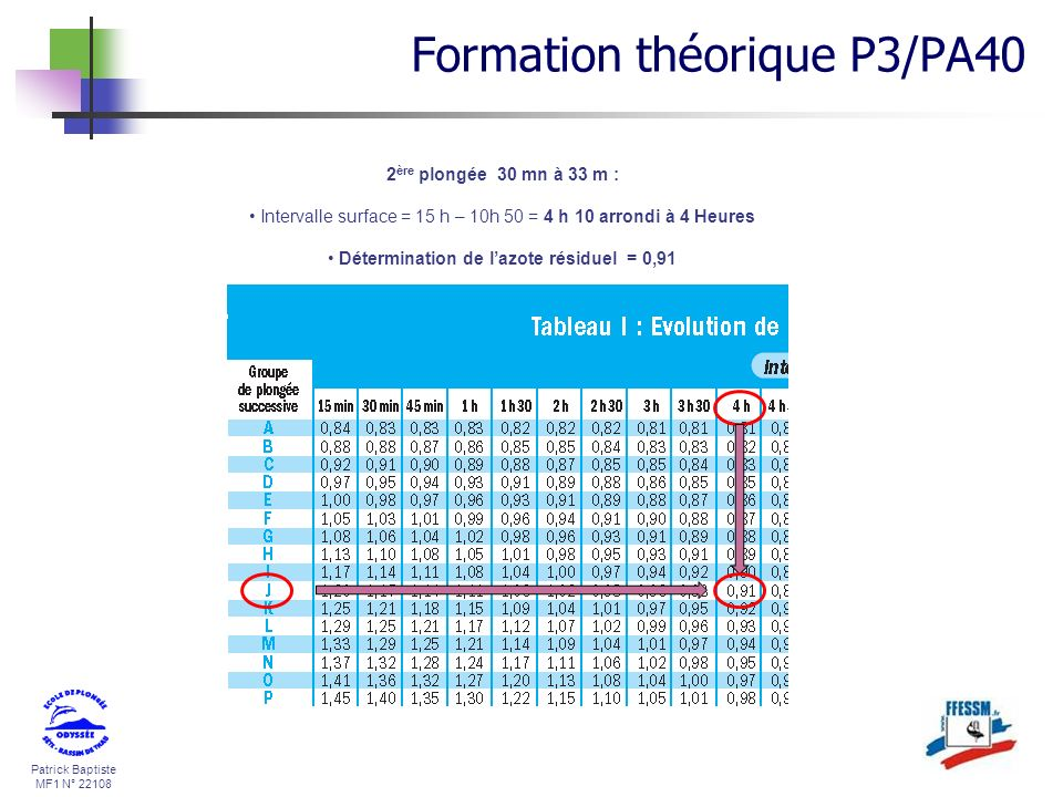 Détermination de l'azote résiduel = 0,91