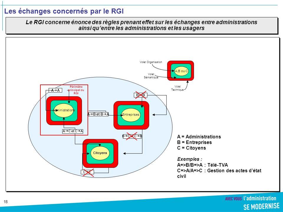 Les échanges concernés par le RGI