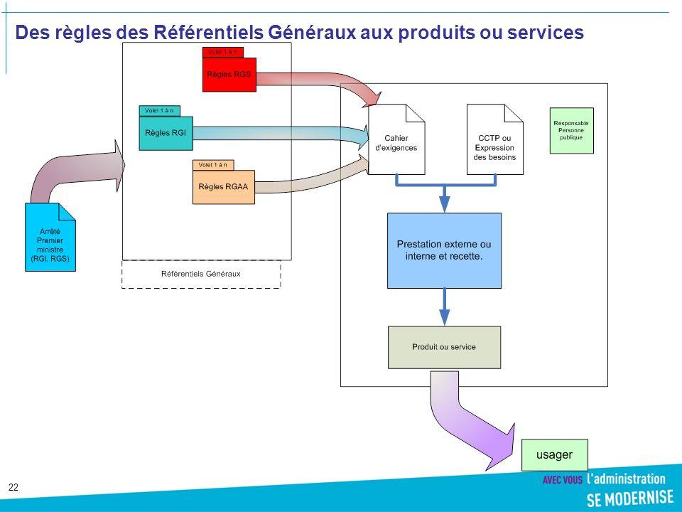 Des règles des Référentiels Généraux aux produits ou services