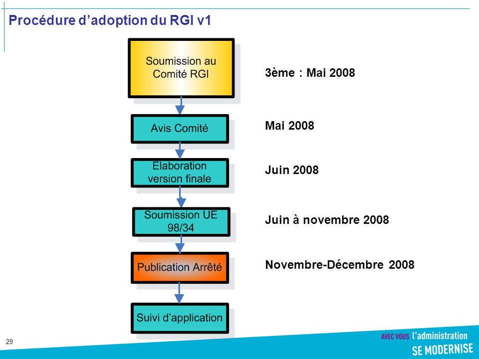 Procédure d'adoption du RGI v1
