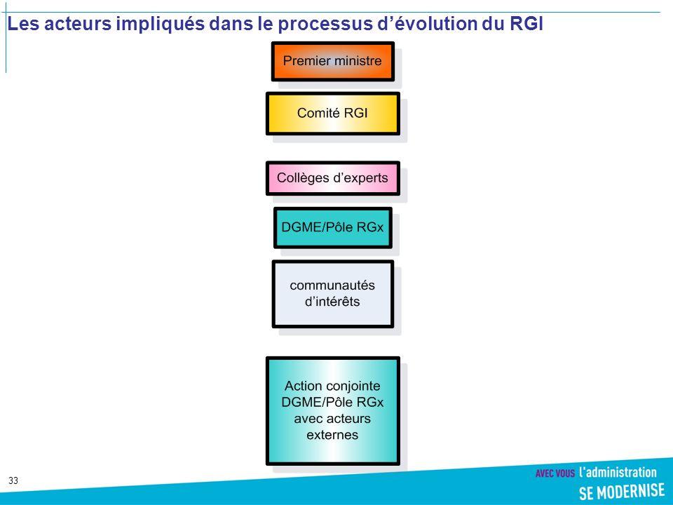 Les acteurs impliqués dans le processus d'évolution du RGI