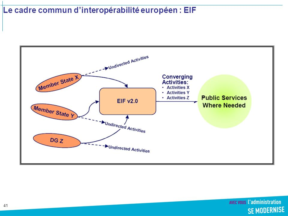 Le cadre commun d'interopérabilité européen : EIF