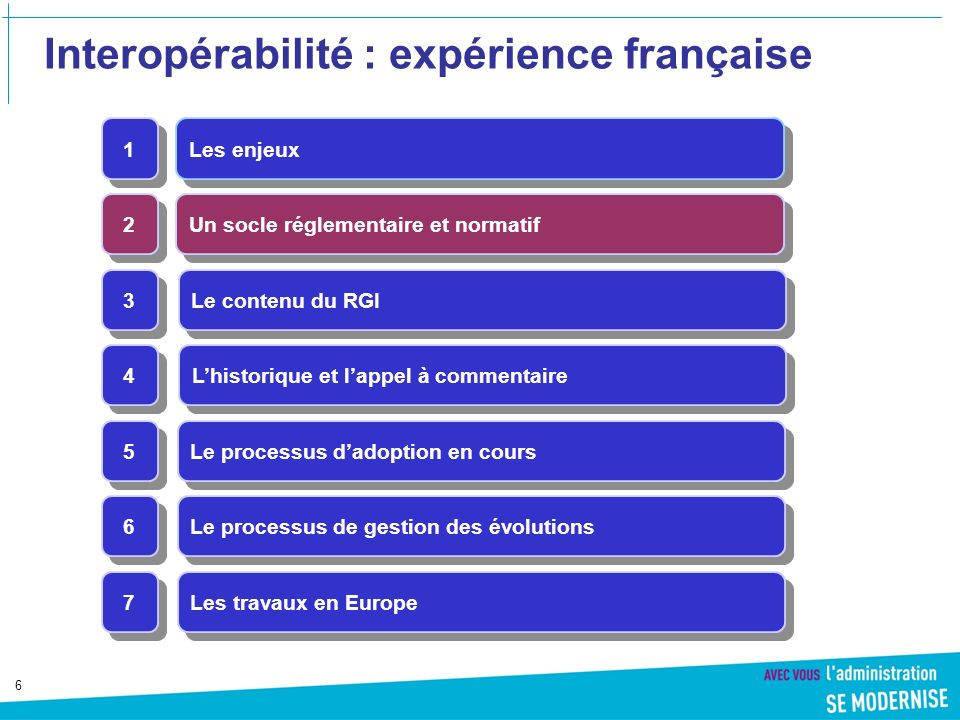 Interopérabilité : expérience française