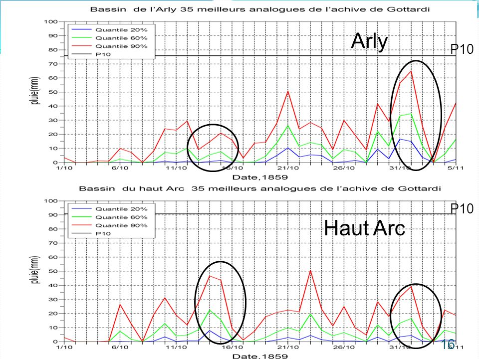Haut Arc Arly P10 16