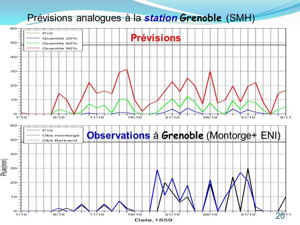 Prévisions analogues à la station Grenoble (SMH)
