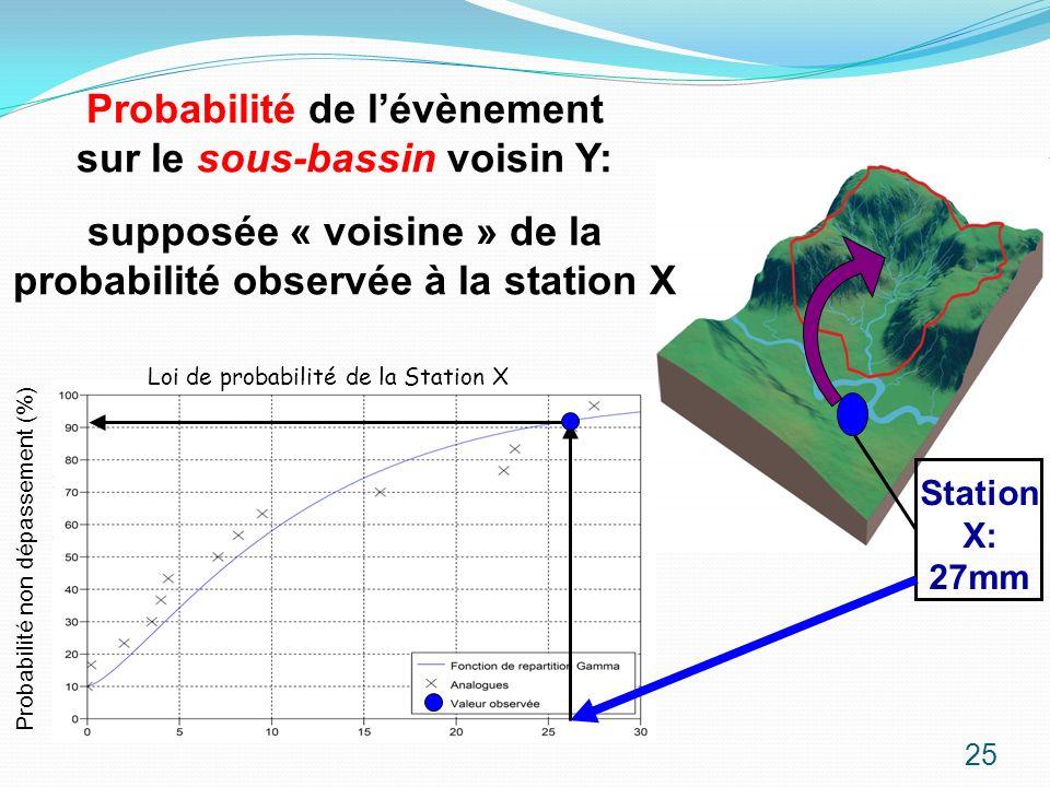 Probabilité de l'évènement sur le sous-bassin voisin Y: