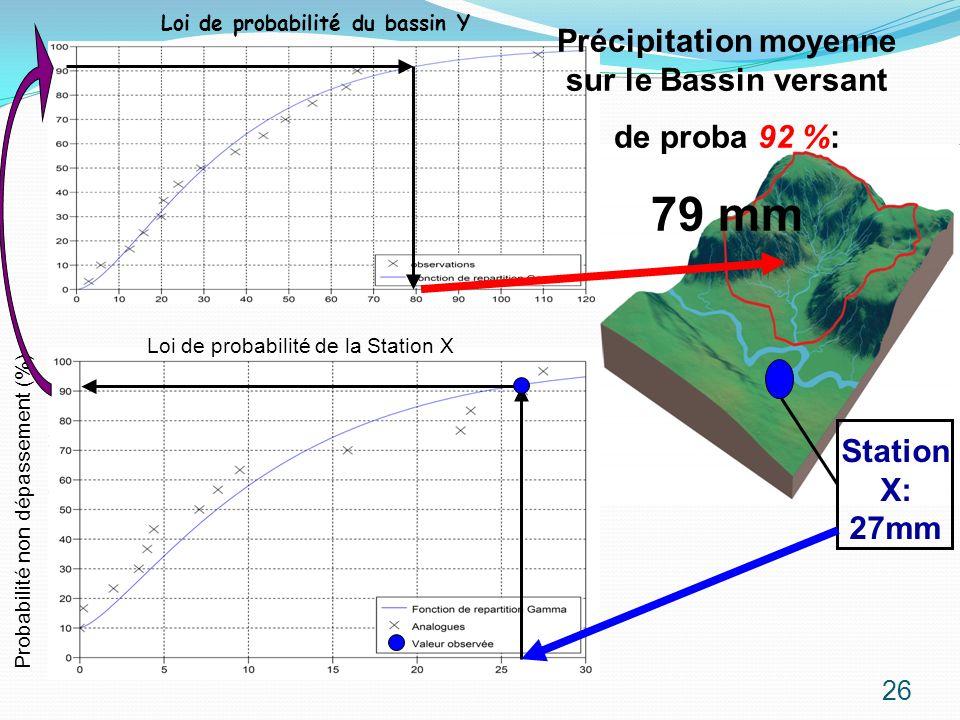 79 mm Précipitation moyenne sur le Bassin versant de proba 92 %: