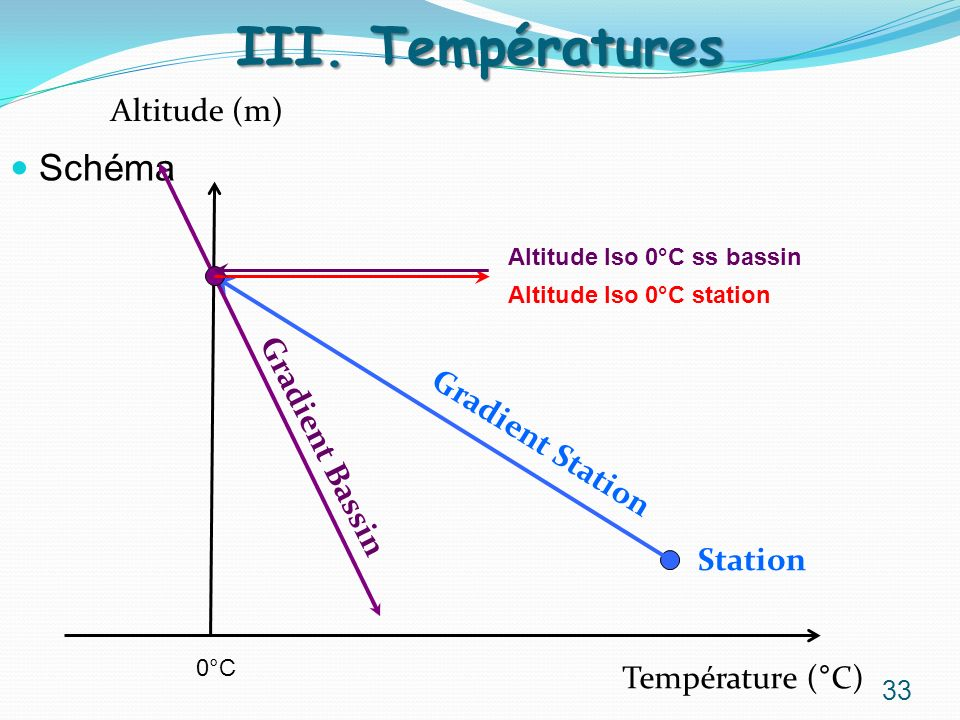 III. Températures Schéma Altitude (m) Gradient Bassin Gradient Station