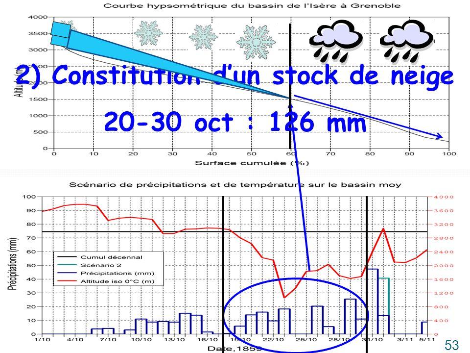 2) Constitution d'un stock de neige
