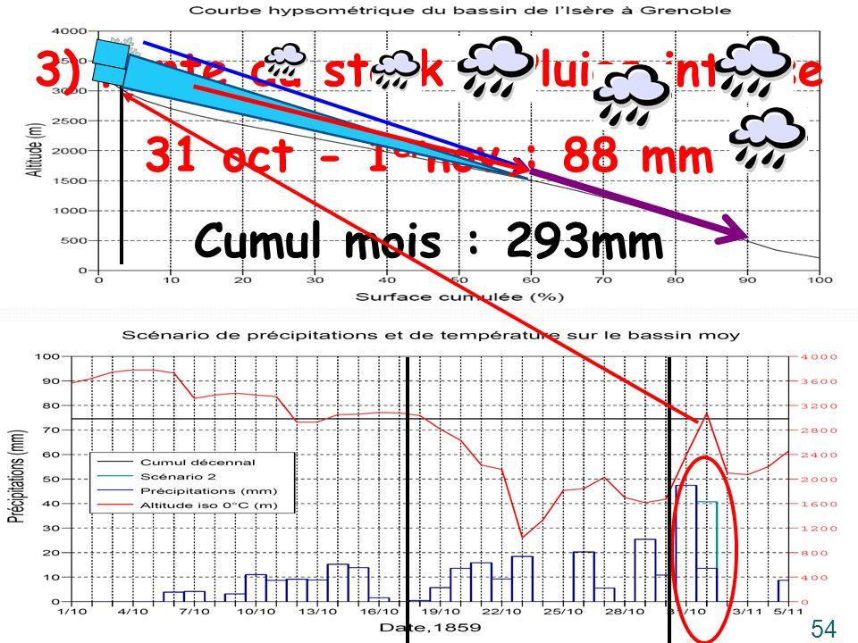 3) Fonte du stock + Pluies intense