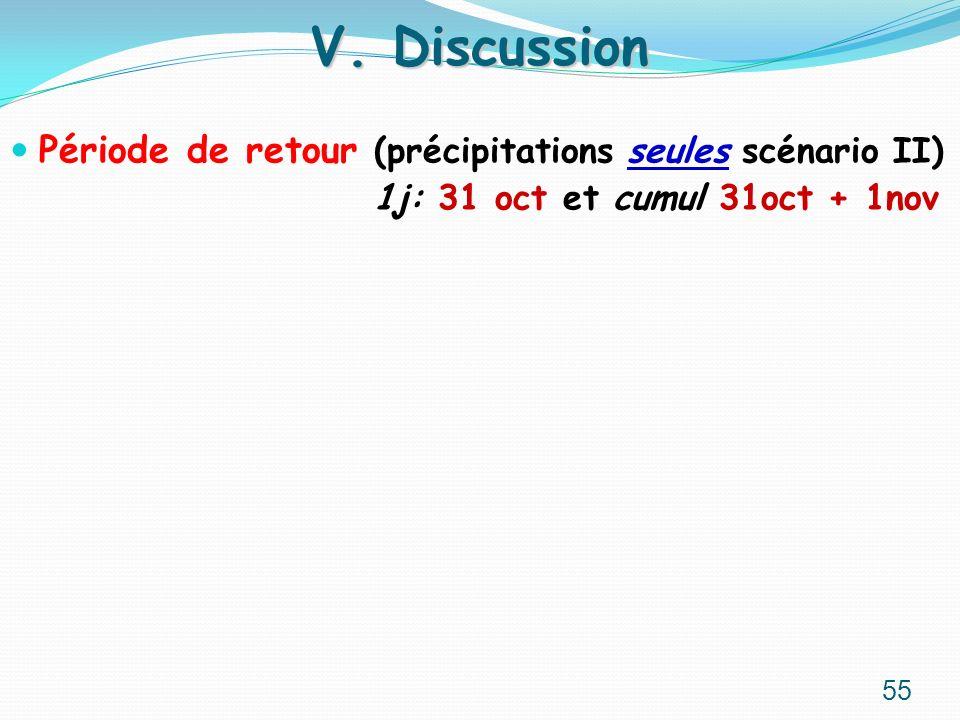 V. Discussion Période de retour (précipitations seules scénario II)