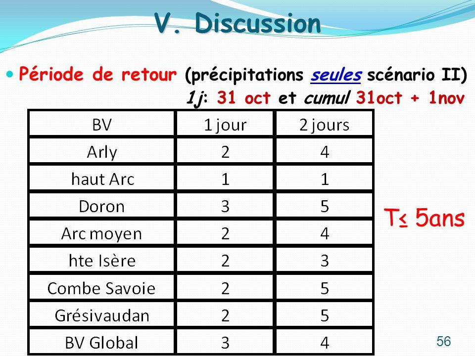 V. Discussion Période de retour (précipitations seules scénario II) 1j: 31 oct et cumul 31oct + 1nov.
