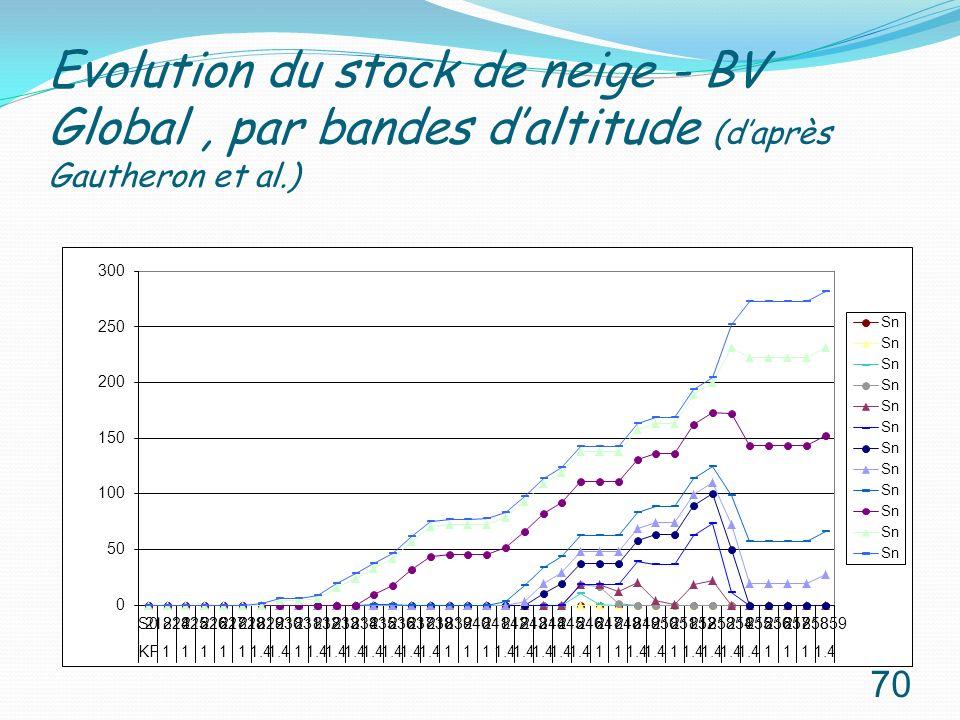 Evolution du stock de neige - BV Global , par bandes d'altitude (d'après Gautheron et al.)