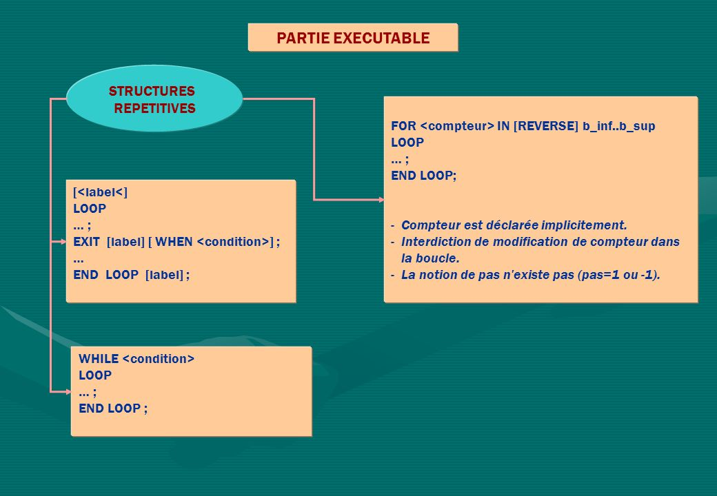 PARTIE EXECUTABLE STRUCTURES REPETITIVES