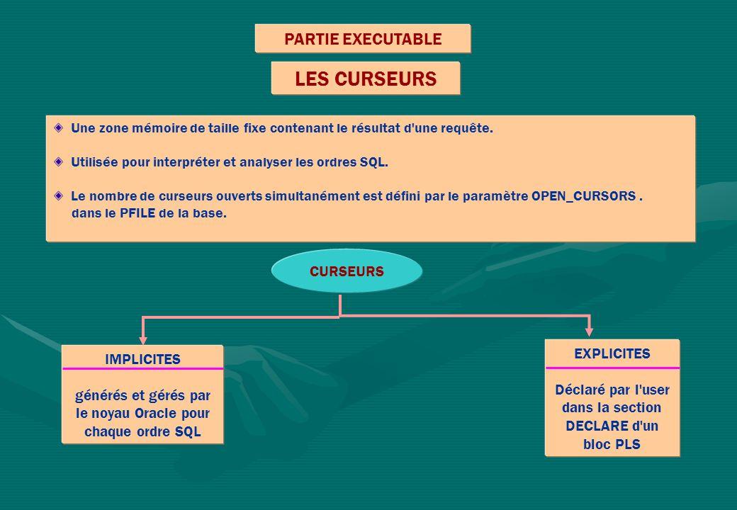 LES CURSEURS PARTIE EXECUTABLE CURSEURS EXPLICITES IMPLICITES