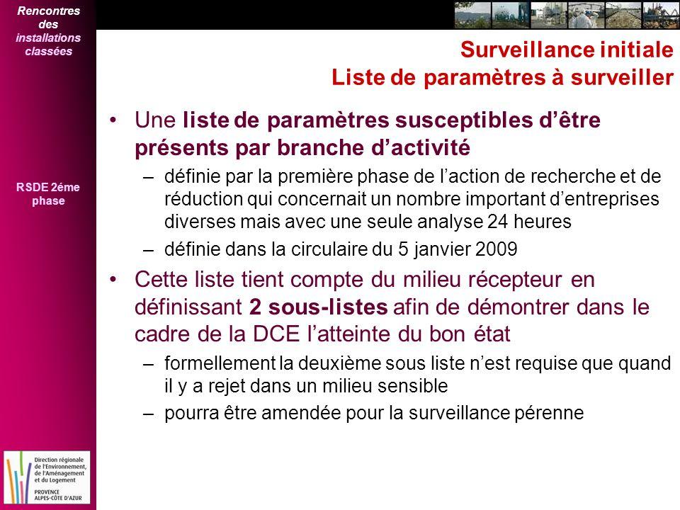 Surveillance initiale Liste de paramètres à surveiller