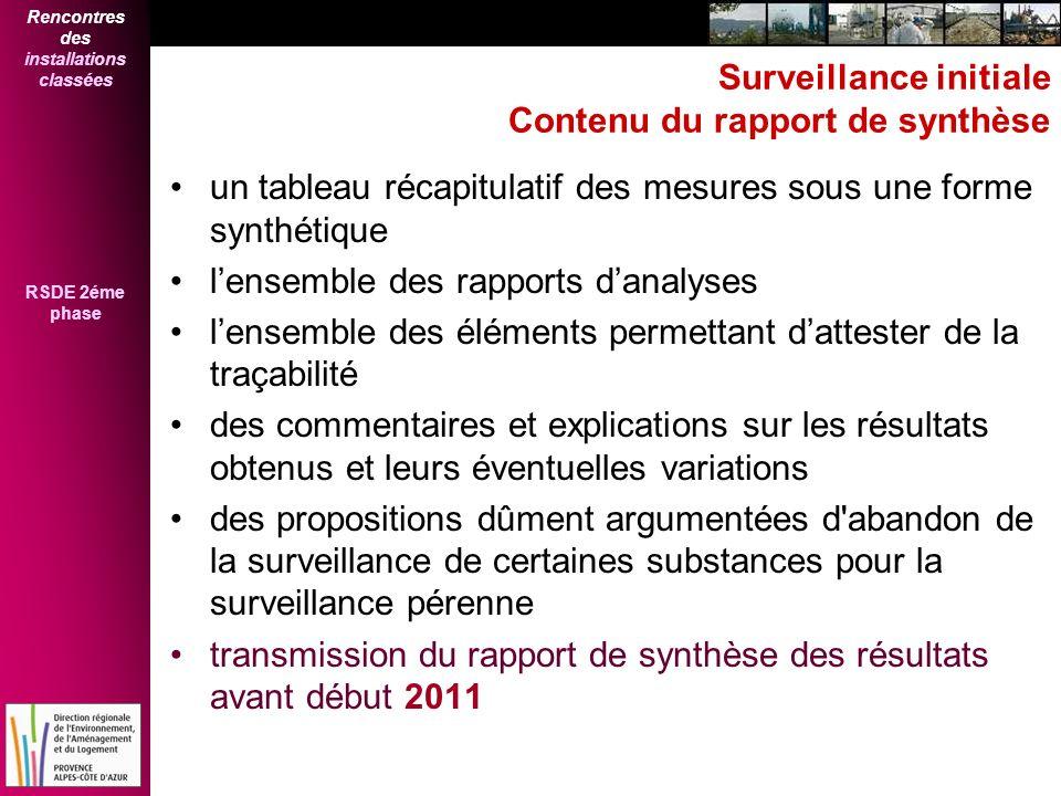 Surveillance initiale Contenu du rapport de synthèse