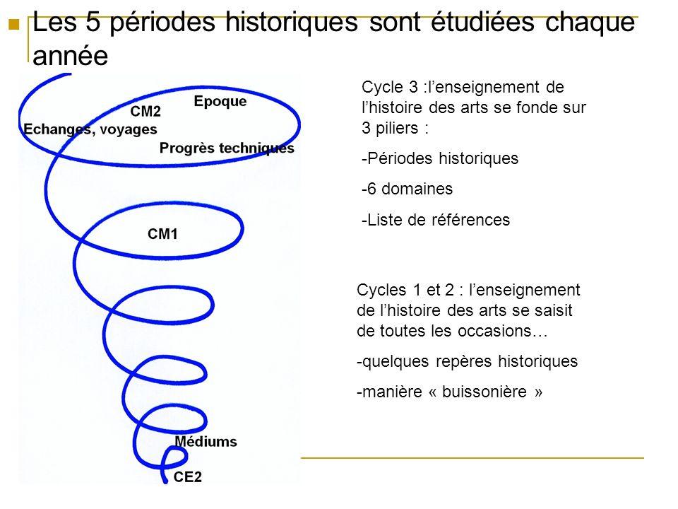 Les 5 périodes historiques sont étudiées chaque année