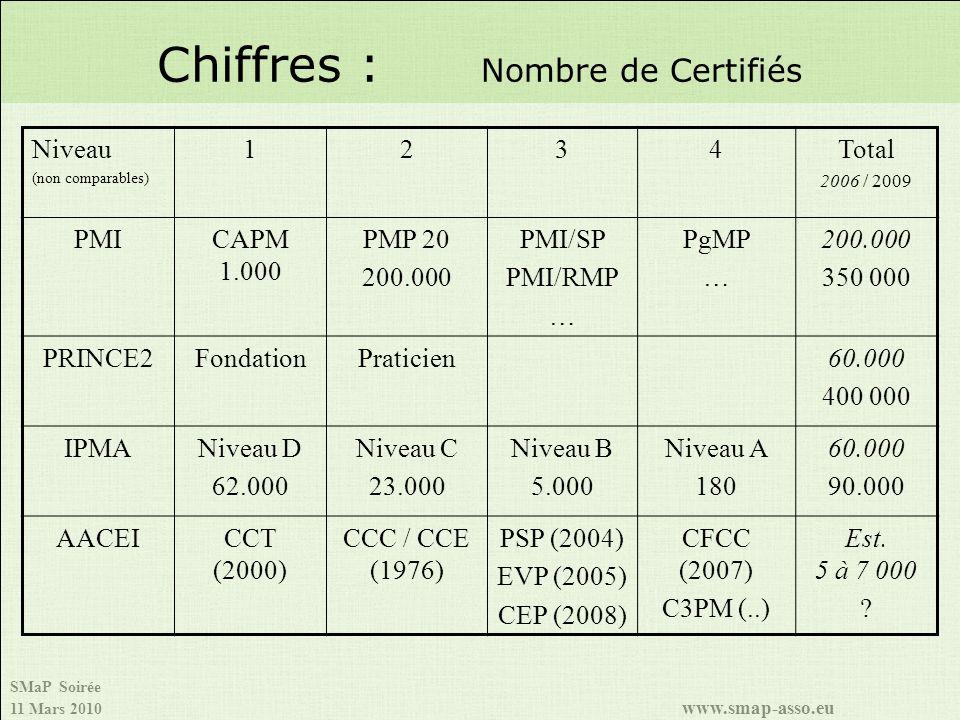 Chiffres : Nombre de Certifiés