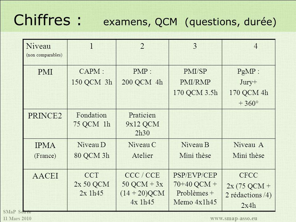 Chiffres : examens, QCM (questions, durée)