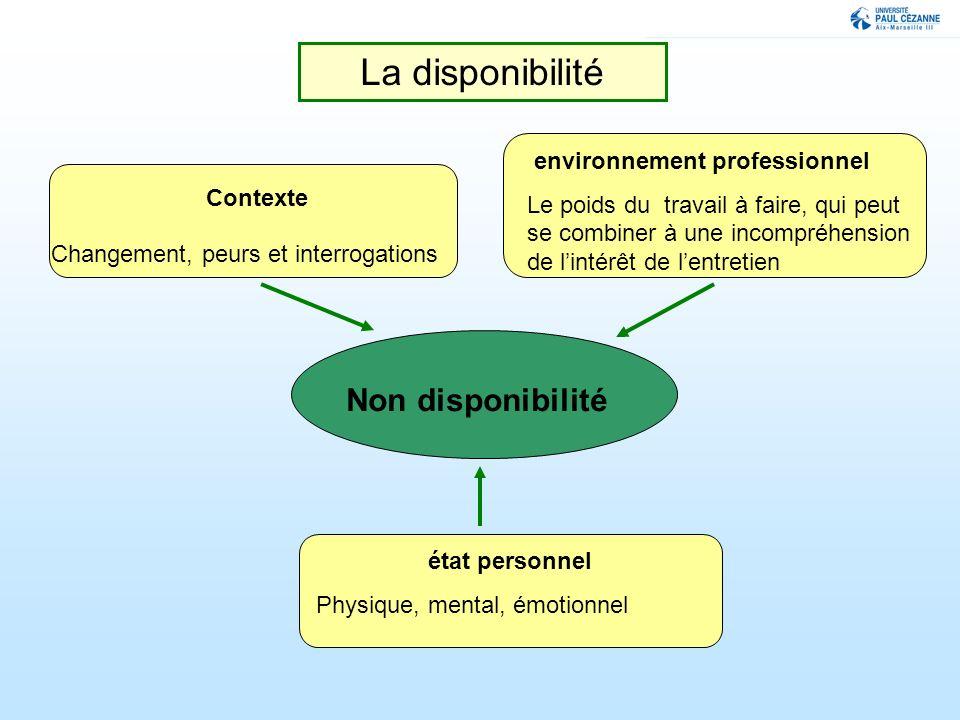 La disponibilité Non disponibilité environnement professionnel