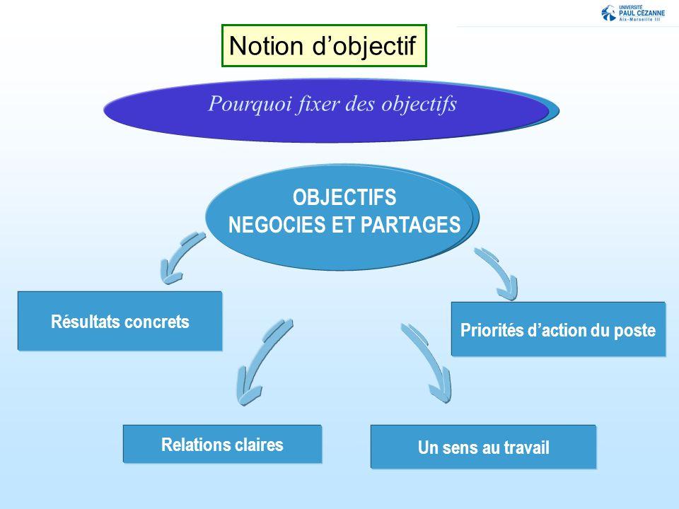 Notion d'objectif Pourquoi fixer des objectifs OBJECTIFS
