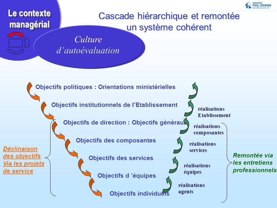Cascade hiérarchique et remontée un système cohérent