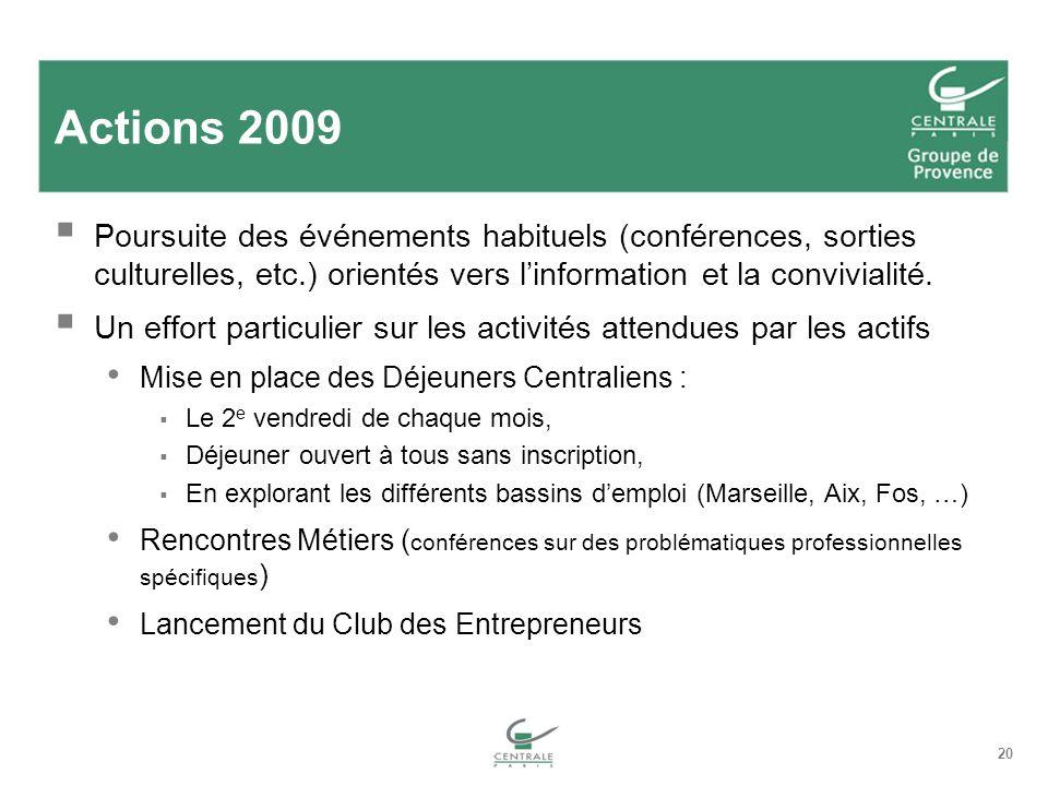 Actions 2009 Poursuite des événements habituels (conférences, sorties culturelles, etc.) orientés vers l'information et la convivialité.