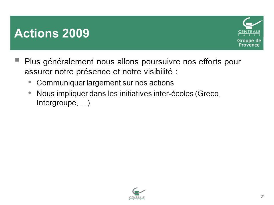 Actions 2009 Plus généralement nous allons poursuivre nos efforts pour assurer notre présence et notre visibilité :