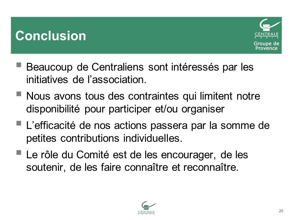 Conclusion Beaucoup de Centraliens sont intéressés par les initiatives de l'association.
