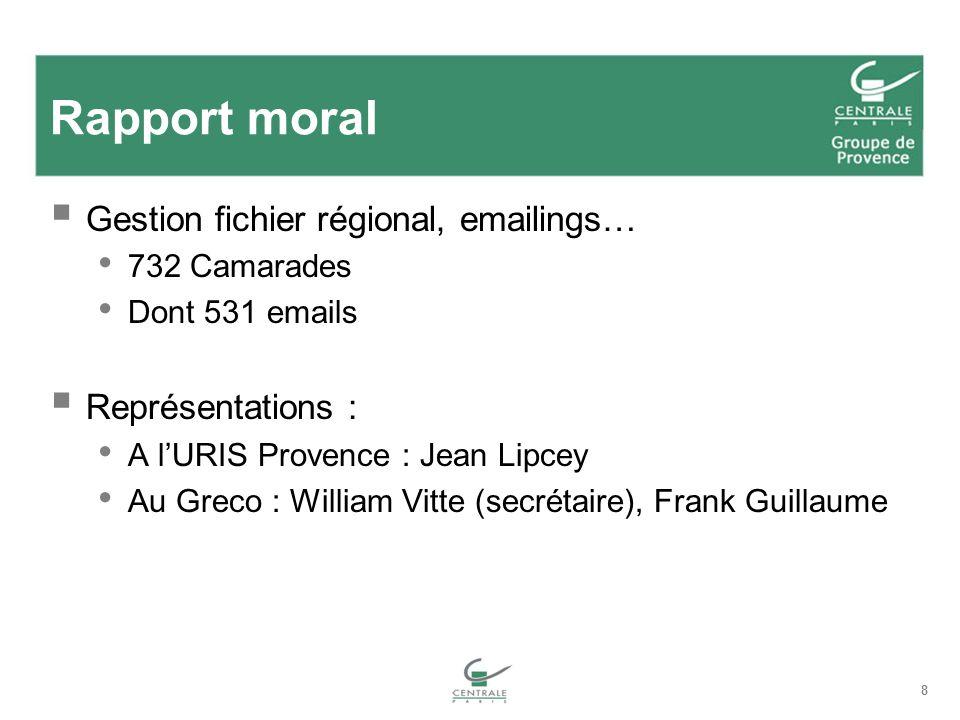 Rapport moral Gestion fichier régional, emailings… Représentations :