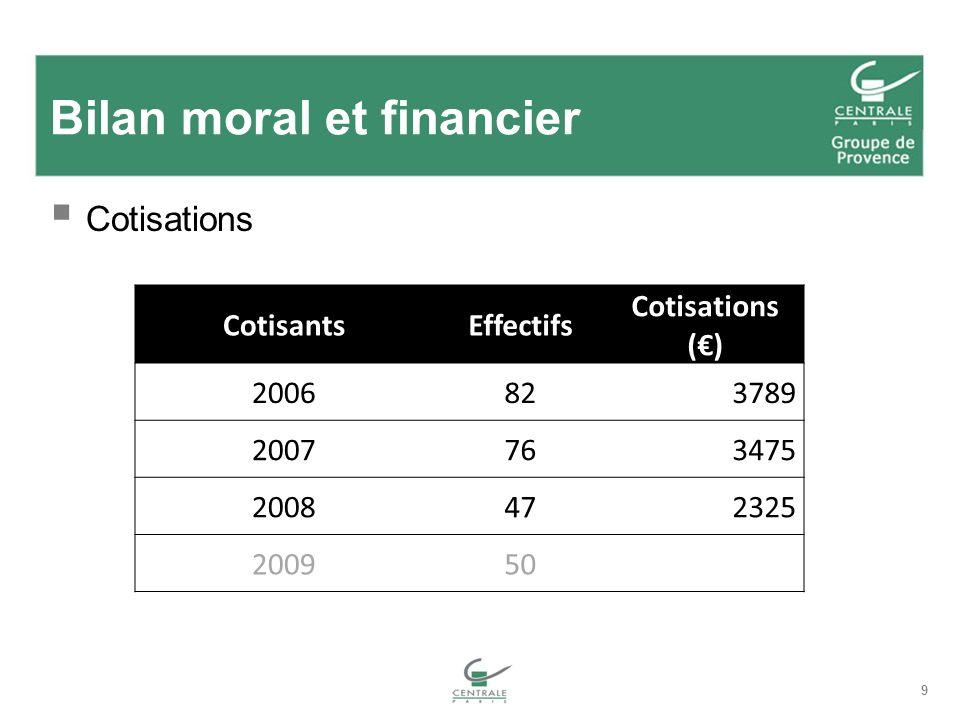 Bilan moral et financier