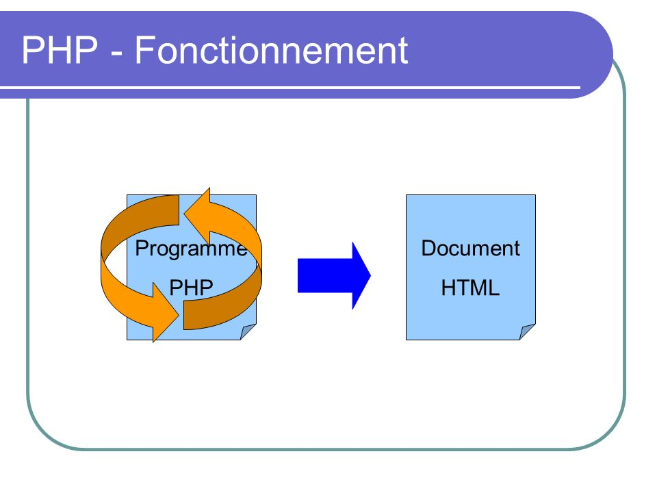PHP - Fonctionnement Programme PHP Document HTML