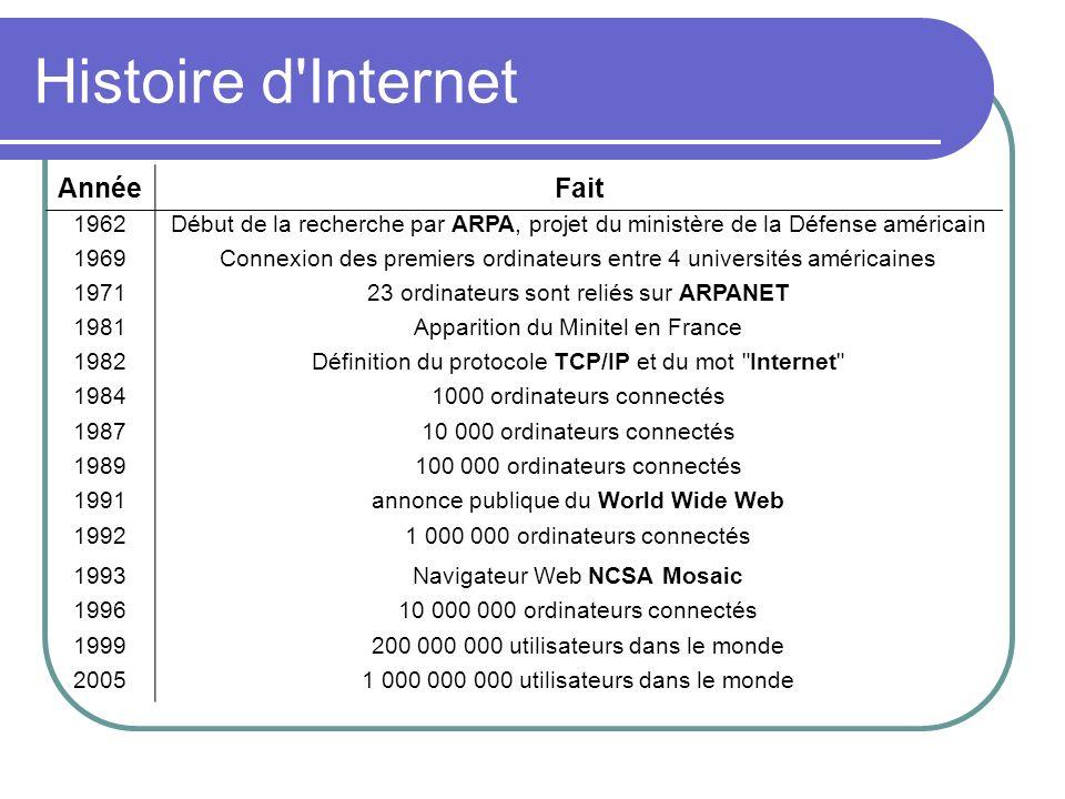 Histoire d Internet Année Fait 1962