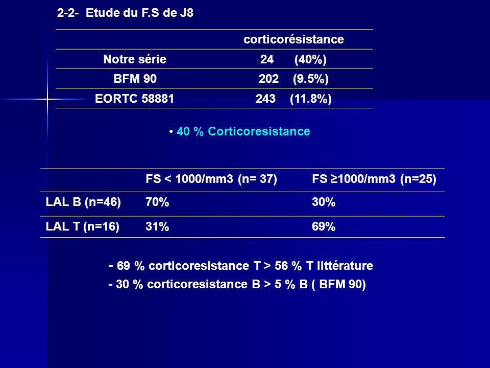 2-2- Etude du F.S de J8 corticorésistance. Notre série. 24 (40%) BFM 90. 202 (9.5%) EORTC 58881.