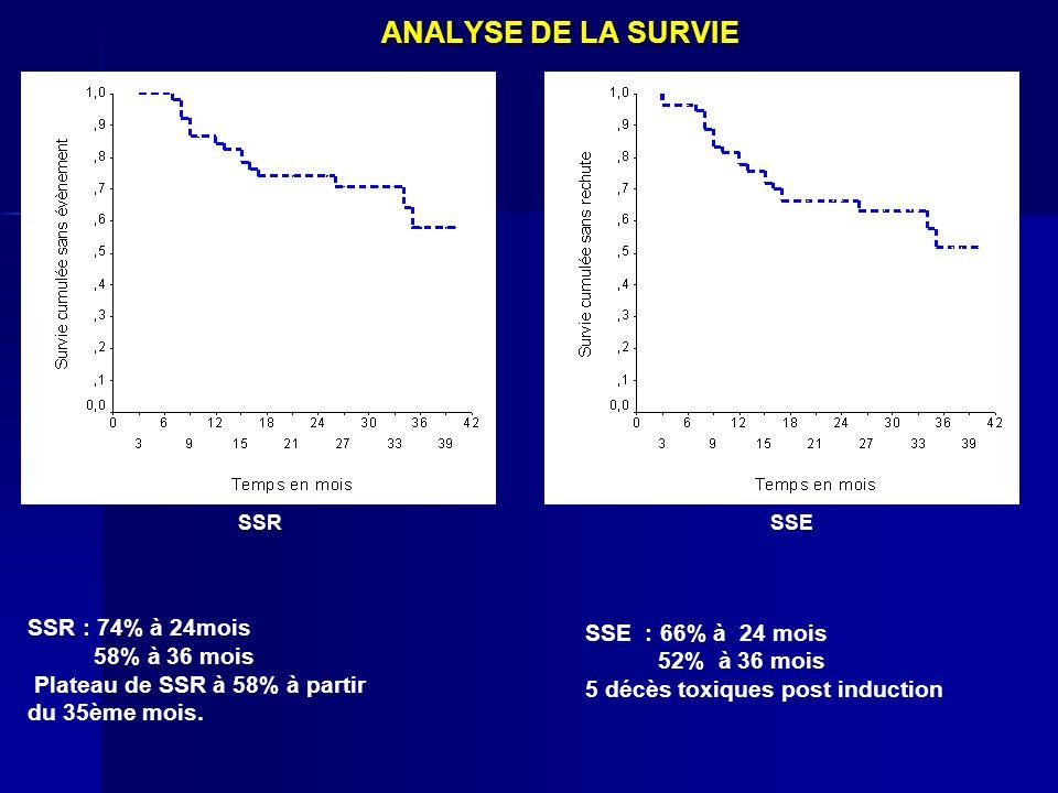 ANALYSE DE LA SURVIE SSR : 74% à 24mois 58% à 36 mois