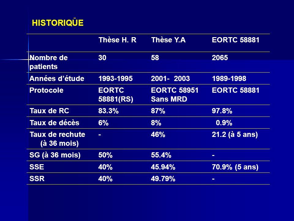 HISTORIQUE - Thèse H. R Thèse Y.A EORTC 58881 Nombre de patients 30 58