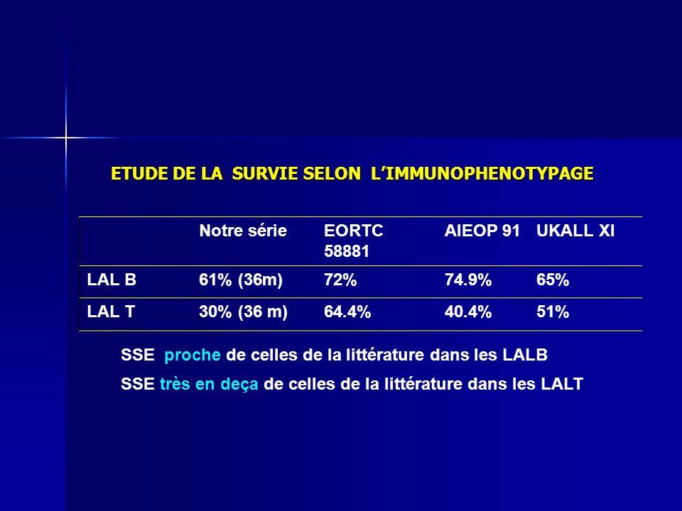 ETUDE DE LA SURVIE SELON L'IMMUNOPHENOTYPAGE