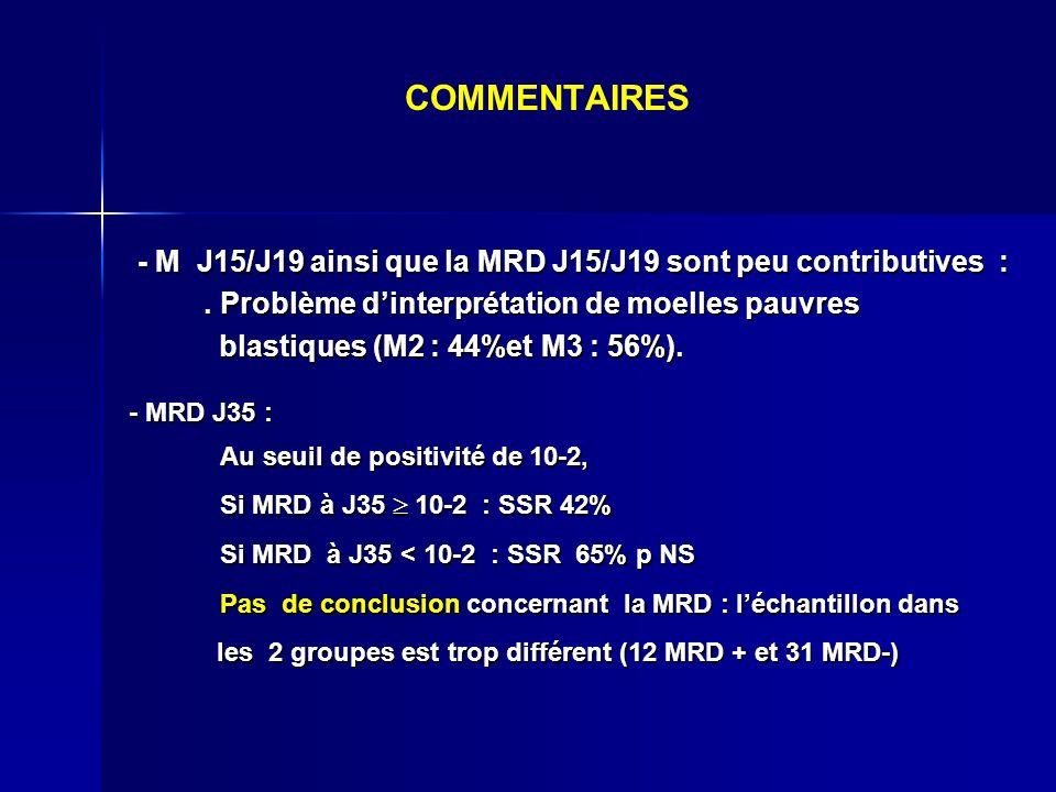 COMMENTAIRES - M J15/J19 ainsi que la MRD J15/J19 sont peu contributives : . Problème d'interprétation de moelles pauvres.
