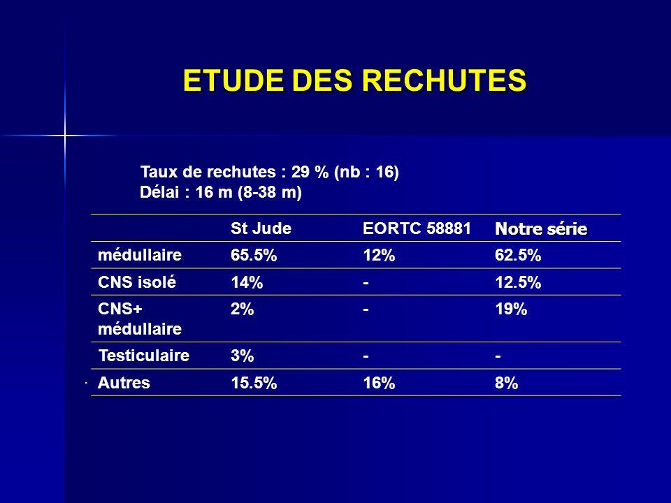 ETUDE DES RECHUTES Taux de rechutes : 29 % (nb : 16)
