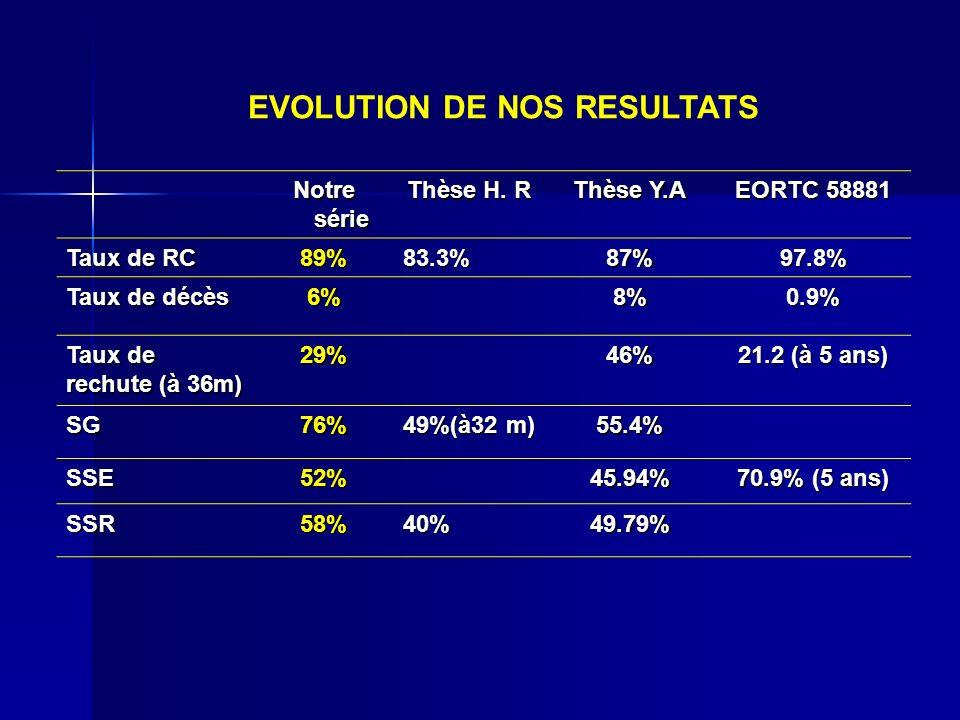 EVOLUTION DE NOS RESULTATS